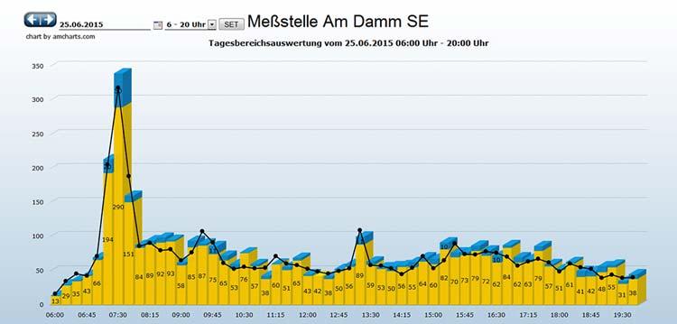 Morgens verzeichnen die Verkehrsingenieure 15 Minuten lang Spitzenwerte im Oldenburger Verkehr.