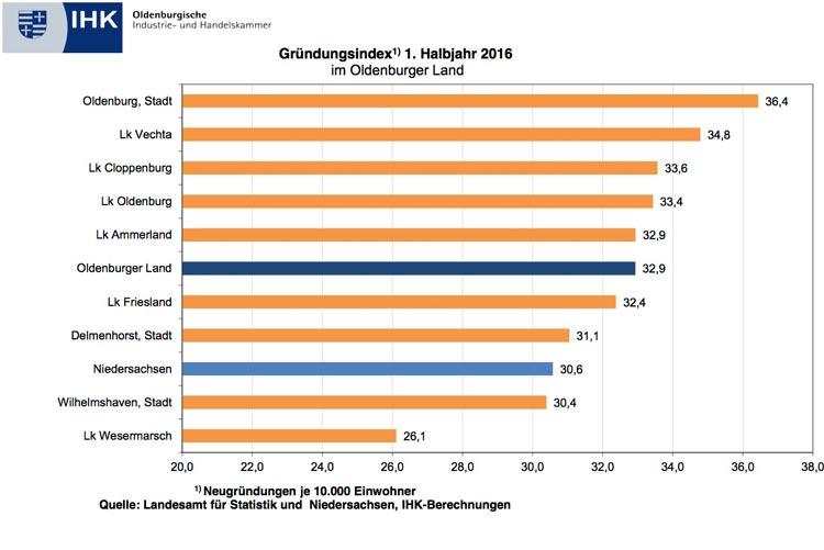 Das Oldenburger Land hat bei den Firmengründungen im Vergleich gut abgeschnitten. Der Trend zur Firmengründung ist jedoch rückläufig.