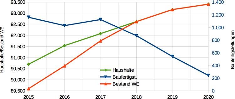 Haushalte, WE und Baufertigstellungen; Baufertigstellungen an Bedarf angepasst ab 2018.