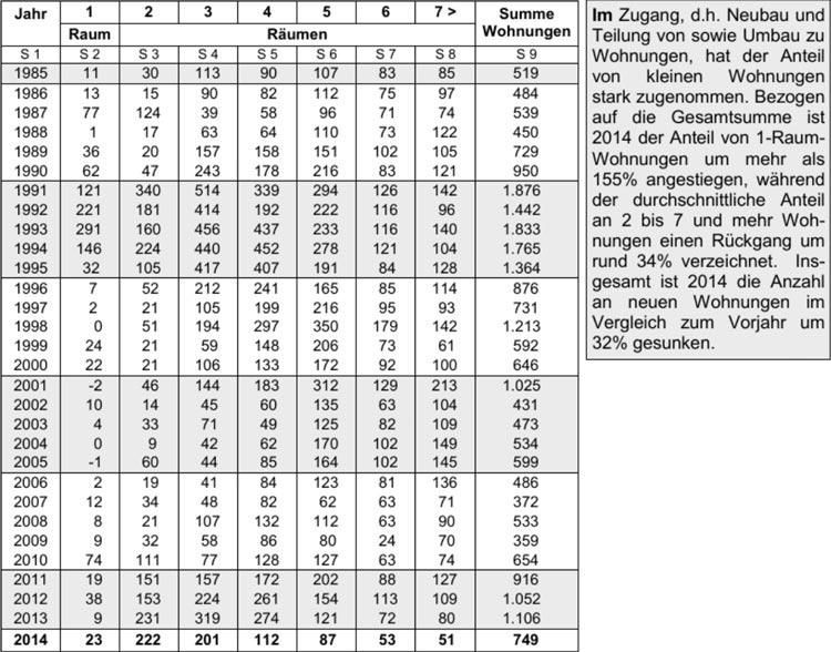 Baufertigstellungsstatistik. Zugänge von Wohnungen in Wohn- und Nichtwohngebäuden 1985 bis 2014.