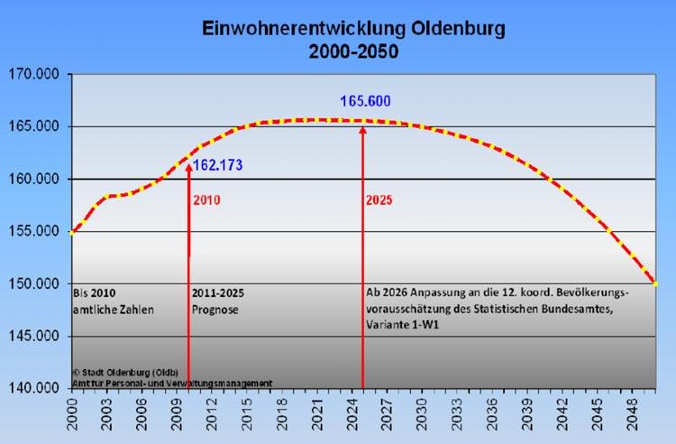Einwohnerentwicklung in Oldenburg bis 2050.