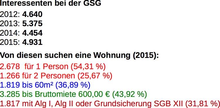 Interessenten bei der GSG.