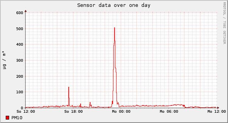 Deutlich zu erkennen: Spitzenwerte am Silvestertag. Der Graph zeigt die Greenwich Mean Time (GMT Zeit). Die Raketen wurden natürlich um 0 Uhr abgeschossen.