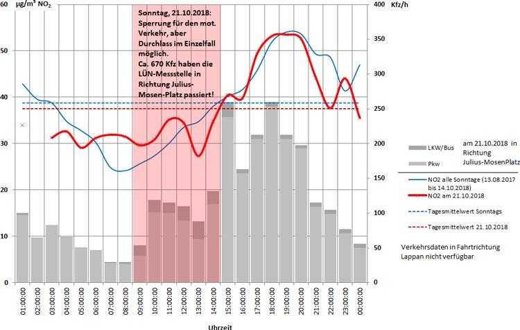 Der Zusammenhang zwischen der Verkehrsbelastung und den Stickstoffdioxidkonzentrationen zeigt diese Abbildung.