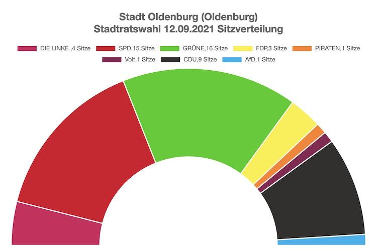 Die neue Sitzverteilung des Oldenburger Stadtsrats.